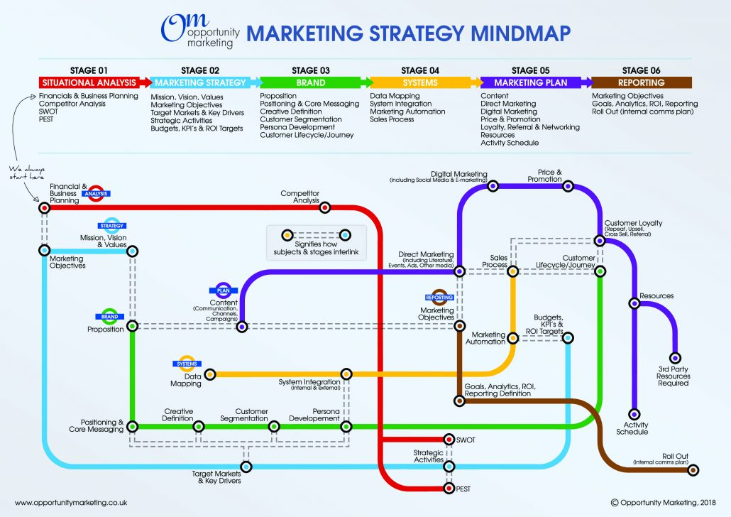 Marketing Strategy Mindmap