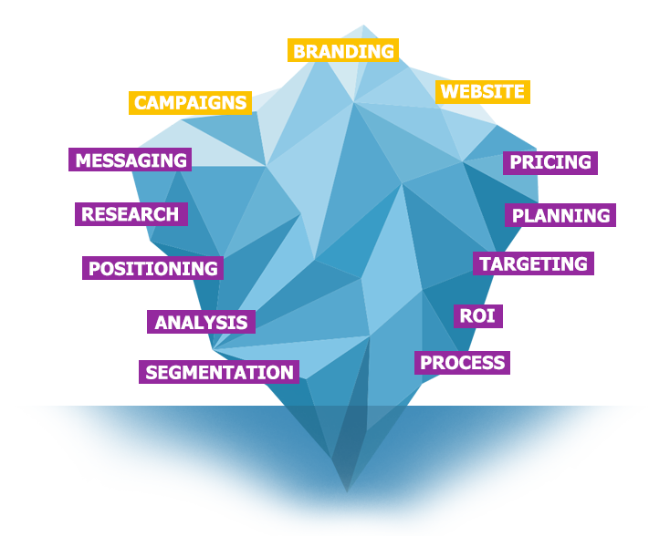 Marketing is the whole iceberg - not just the promotional tip