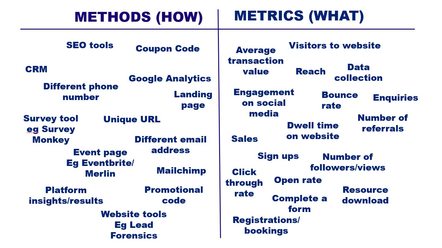 Method and Metrics Table