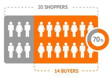 Shopper conversion graphic