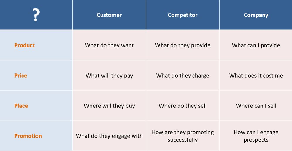 A Marketing Matrix plotting the 4 Ps (Product, Price, Place & Promotion) against the thee C's (Customer, Competitor and Company).