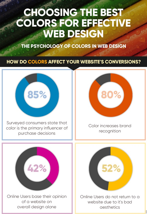 Infographic explaining the psychology of colour with respect to website design