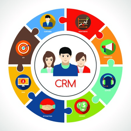 CRM wheel of functionality
