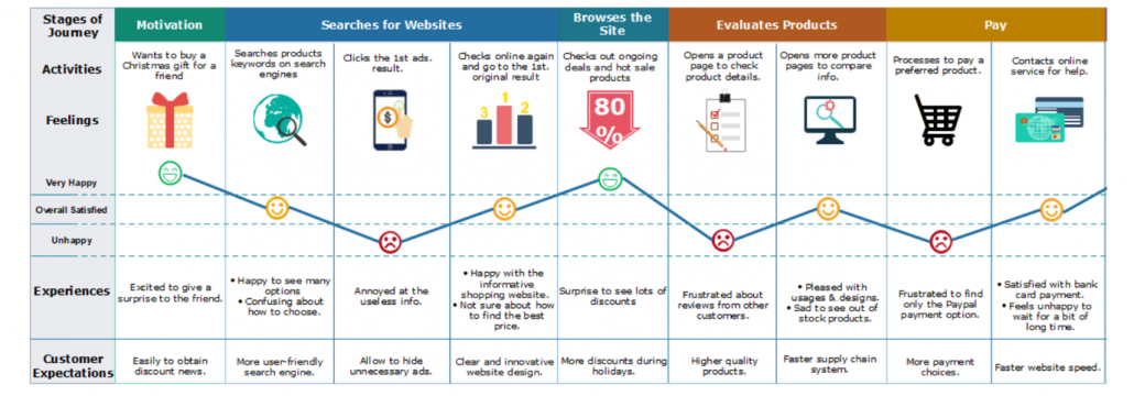 Graphical example of a customer journey map